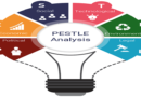 PESTLE Study: How It Aids the Businesses for Strategic Management